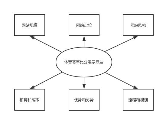 构思项目的六个因素.jpg