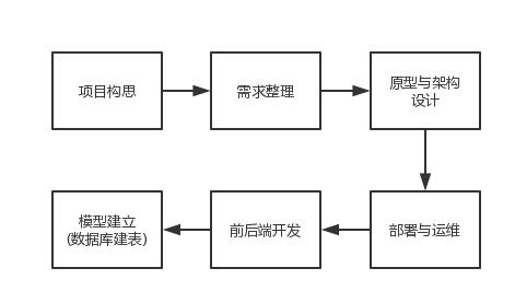 项目流程图.jpg